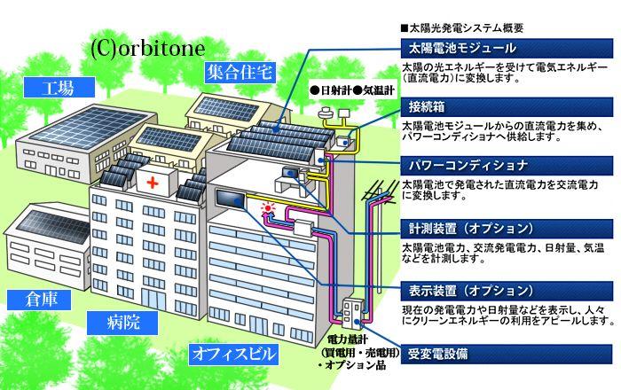 太陽光発電1s