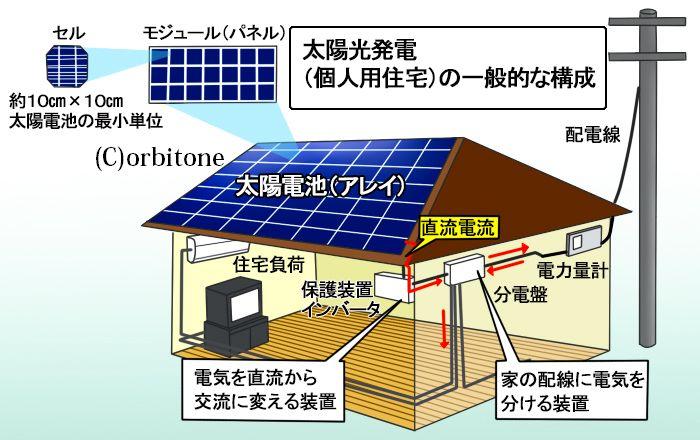 太陽光発電2s